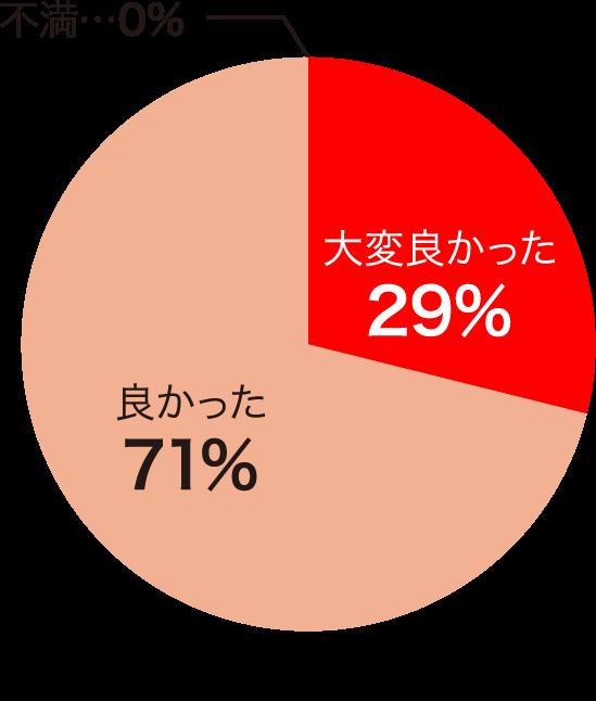 セミナー内容の満足度 大変良かった…29% 良かった…71% 不満…0%